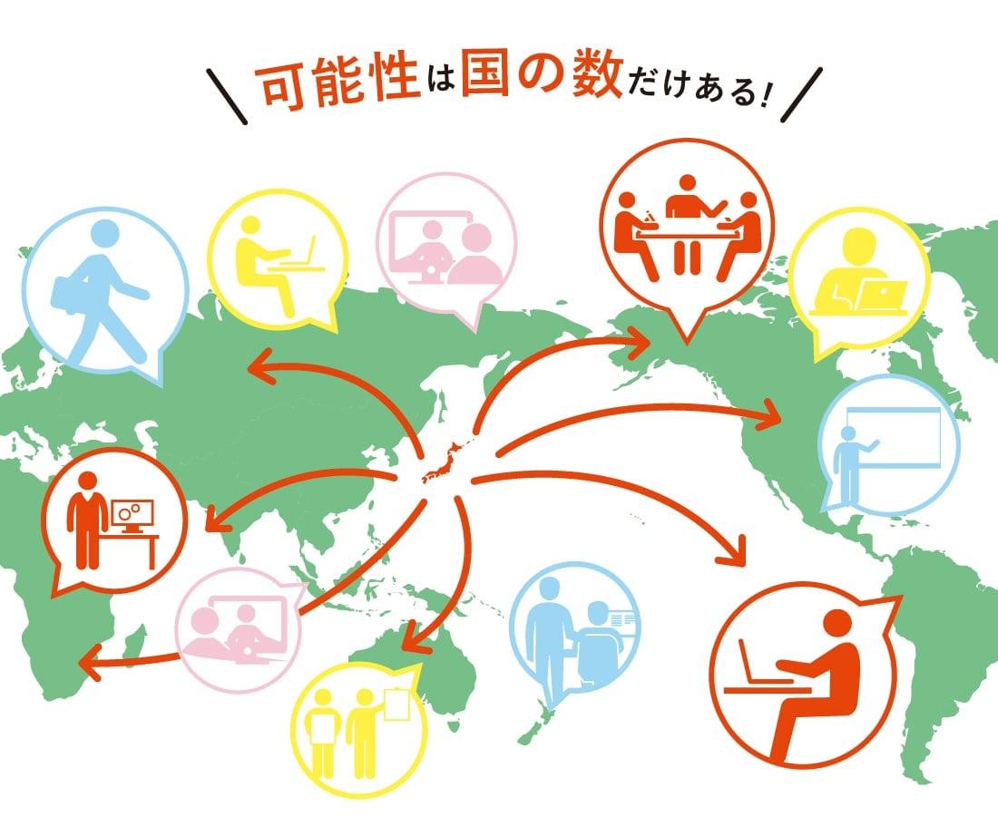 英語を学ぶメリットについて説明した図表