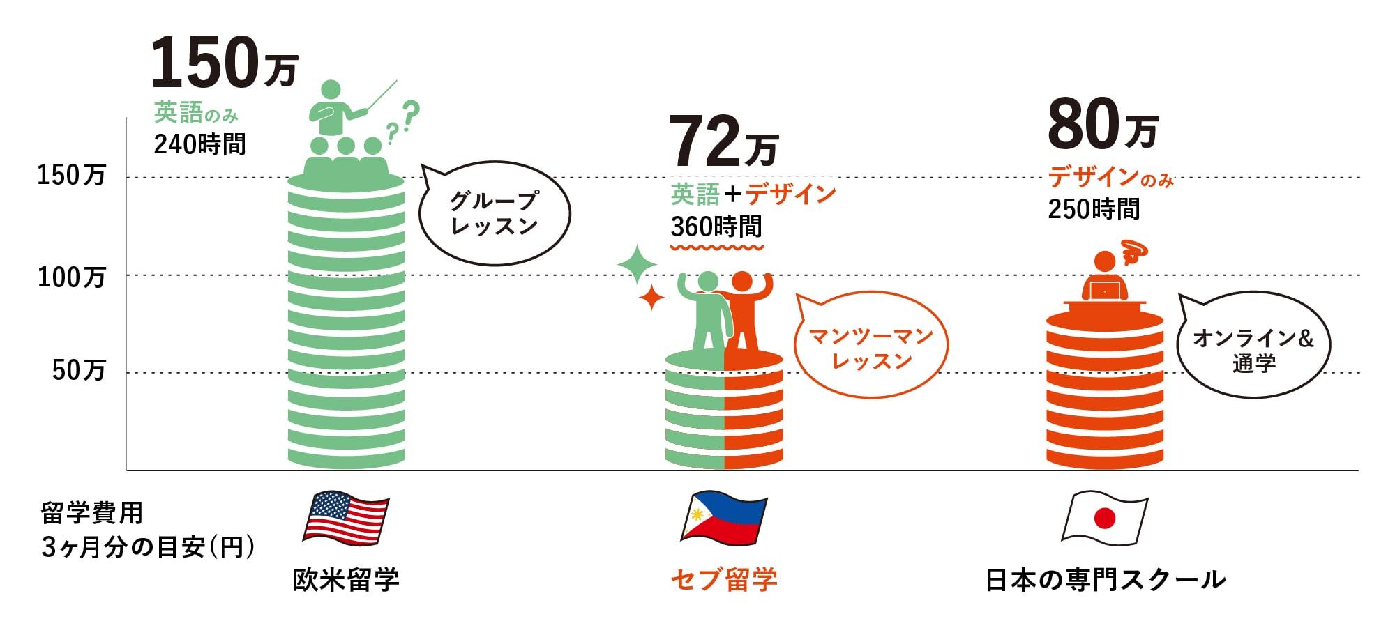 セブ島でデザイン留学を学ぶ場合どれだけお得かを説明した図表